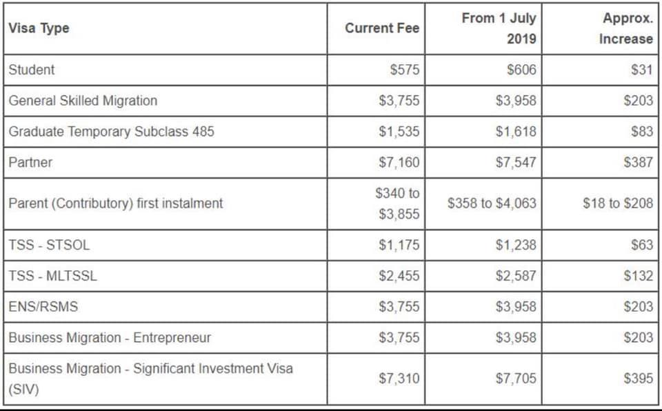 Visa fee changes from 1 July 2019 — Pinoy Australia